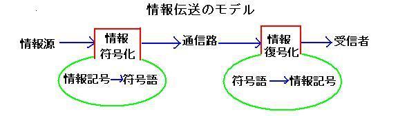 情報理論 2回目