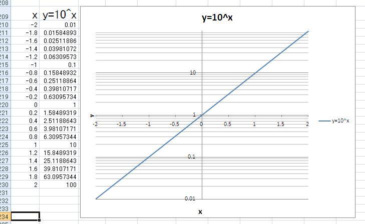 グラフ 対数