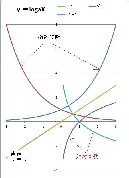 指数 関数 と は