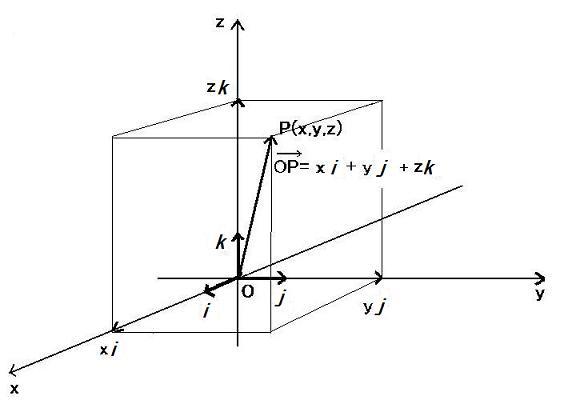 ベクトル空間 - Vector space